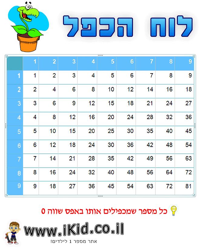 לוח הכפל כחול