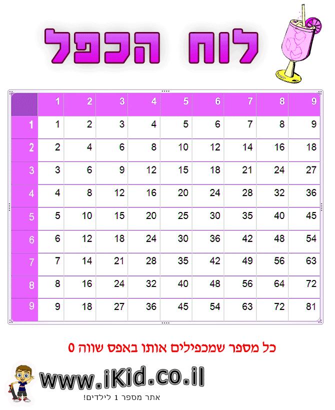 לוח הכפל ורוד