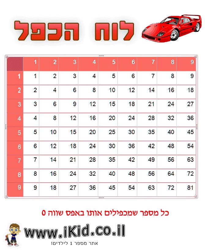 לוח הכפל אדום